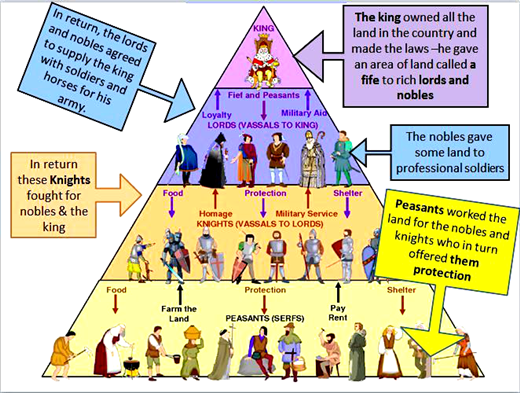 High Quality A Broader Definition, As Described In Marc Blochu0027s Feudal Society (1939),  Includes Not Only The Obligations Of The Warrior Nobility But Those Of All  Three ...
