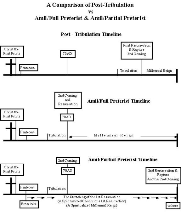 tradition and interpretation in matthew pdf
